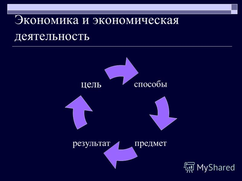 Экономика и экономическая деятельность способы предметрезультат цель