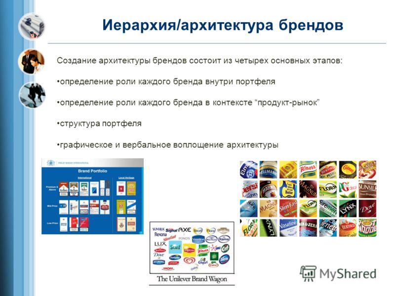 Иерархия/архитектура брендов Создание архитектуры брендов состоит из четырех основных этапов: определение роли каждого бренда внутри портфеля определение роли каждого бренда в контексте продукт-рынок структура портфеля графическое и вербальное воплощ