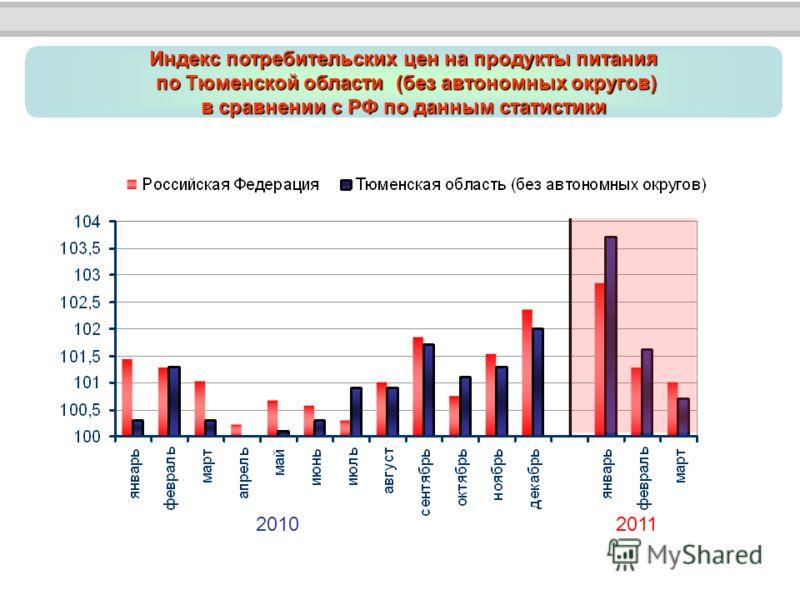 Индекс потребительских цен на продукты питания по Тюменской области (без автономных округов) по Тюменской области (без автономных округов) в сравнении с РФ по данным статистики 20102011