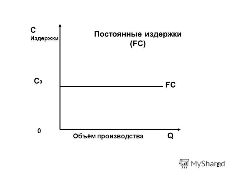 21 С Издержки Постоянные издержки (FC) С0С0 FC 0 Объём производства Q