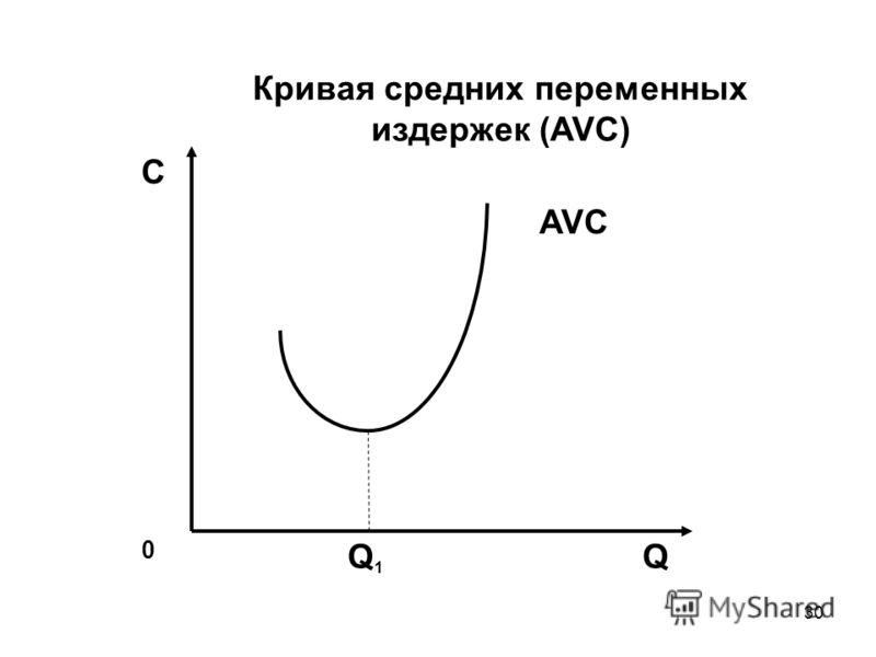 30 С AVC 0 QQ1Q1 Кривая средних переменных издержек (AVC)