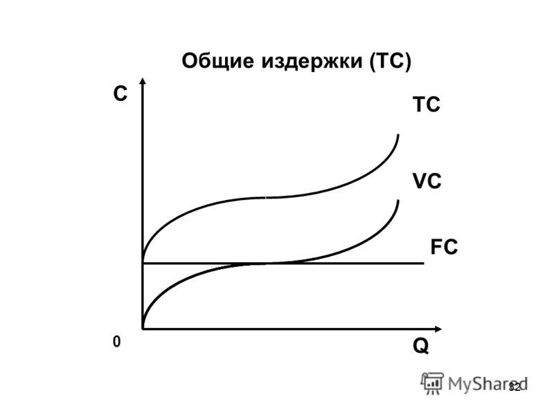 32 0 Q С VC FC Общие издержки (TC) TC