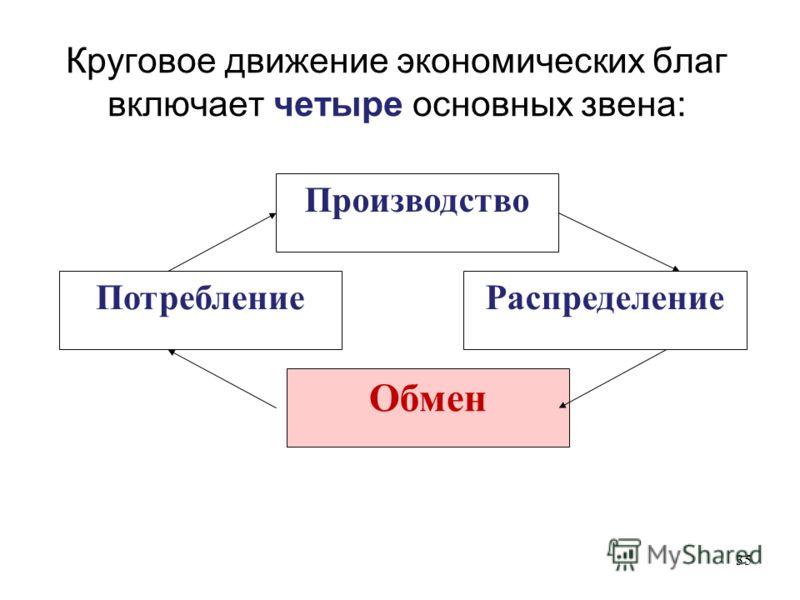 35 Круговое движение экономических благ включает четыре основных звена: Распределение Обмен Потребление Производство