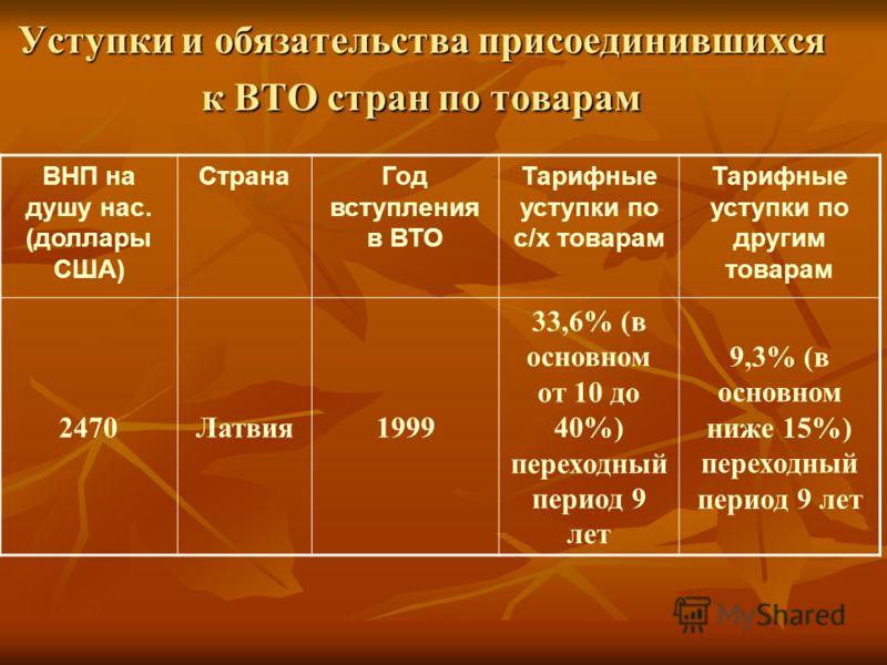 Уступки и обязательства присоединившихся к ВТО стран по товарам ВНП на душу нас. (доллары США) СтранаГод вступления в ВТО Тарифные уступки по с/х товарам Тарифные уступки по другим товарам 2470Латвия1999 33,6% (в основном от 10 до 40%) переходный пер