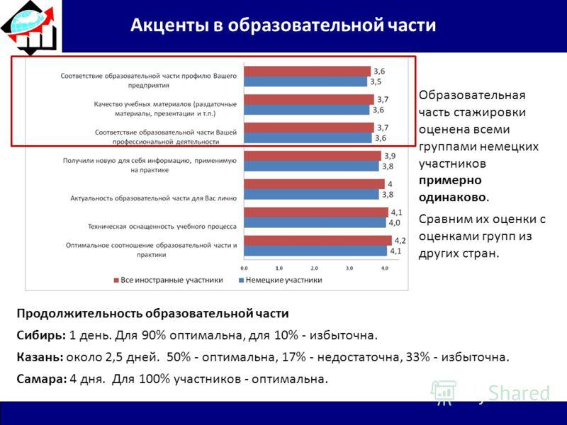 Акценты в образовательной части Продолжительность образовательной части Сибирь: 1 день. Для 90% оптимальна, для 10% - избыточна. Казань: около 2,5 дней. 50% - оптимальна, 17% - недостаточна, 33% - избыточна. Самара: 4 дня. Для 100% участников - оптим