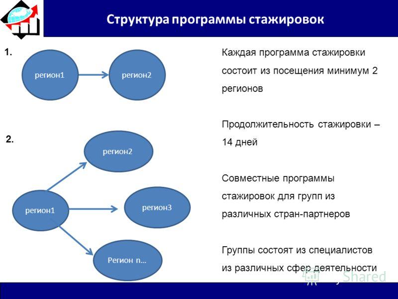 Структура программы стажировок регион2регион1 регион2 регион3 Регион n… 1. 2. Каждая программа стажировки состоит из посещения минимум 2 регионов Продолжительность стажировки – 14 дней Совместные программы стажировок для групп из различных стран-парт