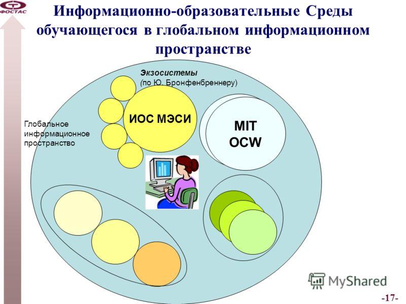 -17- Информационно-образовательные Среды обучающегося в глобальном информационном пространстве ИОС МЭСИ Глобальное информационное пространство MIT OCW MIT OCW Экзосистемы (по Ю. Бронфенбреннеру)