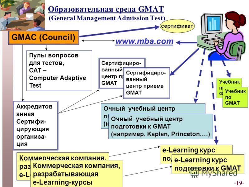 -19- Образовательная среда GMAT (General Management Admission Test) GMAC (Council) Пулы вопросов для тестов, CAT – Computer Adaptive Test Очный учебный центр подготовки к GMAT (например, Kaplan, Princeton,…) Очный учебный центр подготовки к GMAT (нап