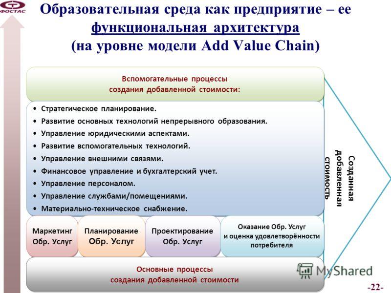 -22- Образовательная среда как предприятие – ее функциональная архитектура (на уровне модели Add Value Chain) Созданная добавленная стоимость Вспомогательные процессы создания добавленной стоимости: Вспомогательные процессы создания добавленной стоим