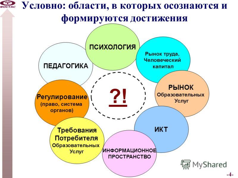 -4- Условно: области, в которых осознаются и формируются достижения ПЕДАГОГИКА ПСИХОЛОГИЯ Рынок труда, Человеческий капитал РЫНОК Образовательных Услуг ИКТ ИНФОРМАЦИОННОЕ ПРОСТРАНСТВО Регулирование (право, система органов) Требования Потребителя Обра