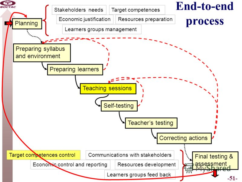 -51- End-to-end process Planning Preparing syllabus and environment Self-testing Teachers testing Correcting actions Preparing learners Teaching sessions Final testing & assessment Stakeholders needsTarget competences Resources preparation Learners g