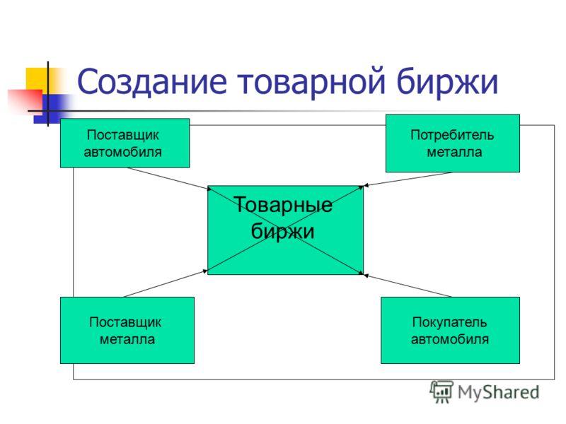 Создание товарной биржи Поставщик автомобиля Поставщик металла Потребитель металла Покупатель автомобиля Товарные биржи