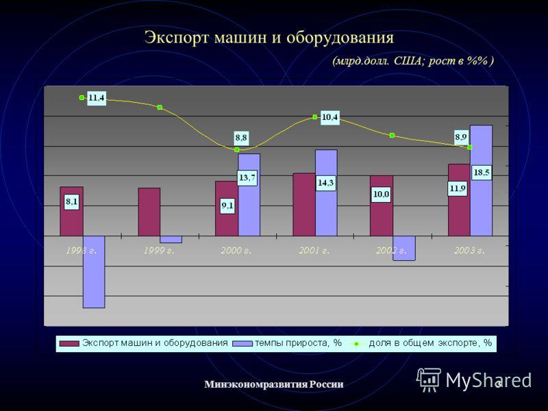 Минэкономразвития России3 Экспорт машин и оборудования (млрд.долл. США; рост в % )