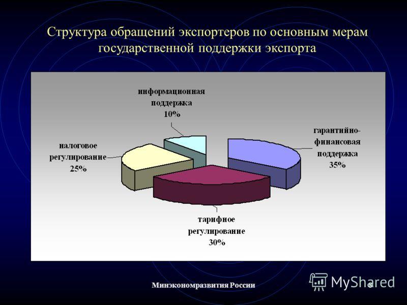 Минэкономразвития России8 Структура обращений экспортеров по основным мерам государственной поддержки экспорта