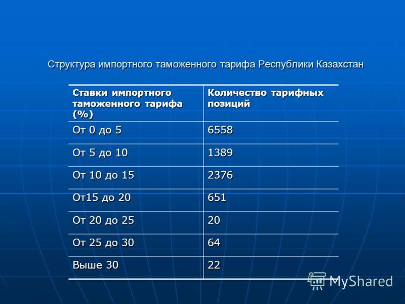 Структура импортного таможенного тарифа Республики Казахстан Ставки импортного таможенного тарифа (%) Количество тарифных позиций От 0 до 5 6558 От 5 до 10 1389 От 10 до 15 2376 От15 до 20 651 От 20 до 25 20 От 25 до 30 64 Выше 30 22
