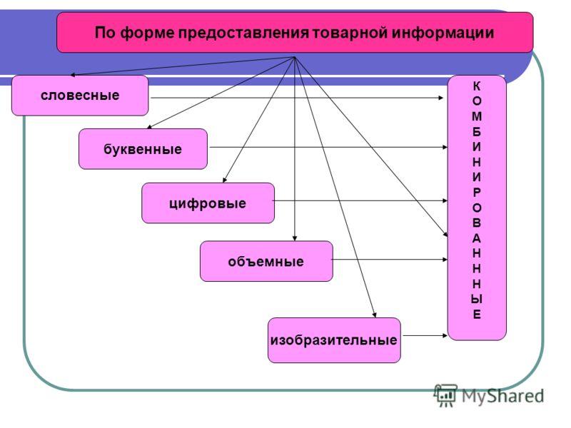 По форме предоставления товарной информации словесные буквенные цифровые объемные изобразительные КОМБИНИРОВАНННЫЕКОМБИНИРОВАНННЫЕ