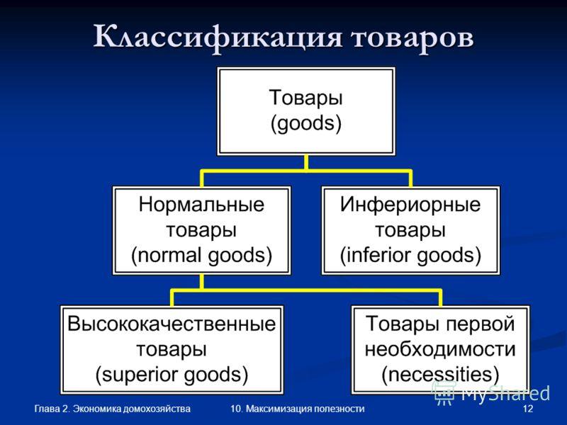 Глава 2. Экономика домохозяйства 12 10. Максимизация полезности Классификация товаров