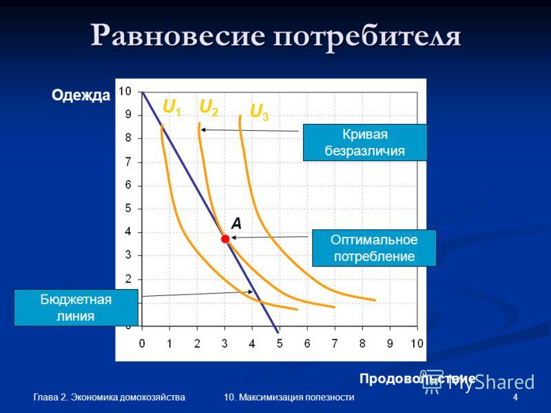 Глава 2. Экономика домохозяйства 4 10. Максимизация полезности Продовольствие Одежда Равновесие потребителя A Кривая безразличия Оптимальное потребление Бюджетная линия U2U2 U3U3 U1U1