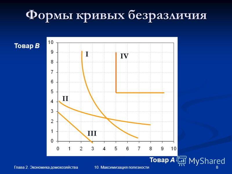 Глава 2. Экономика домохозяйства 8 10. Максимизация полезности Товар В Товар А Формы кривых безразличия I II III IV
