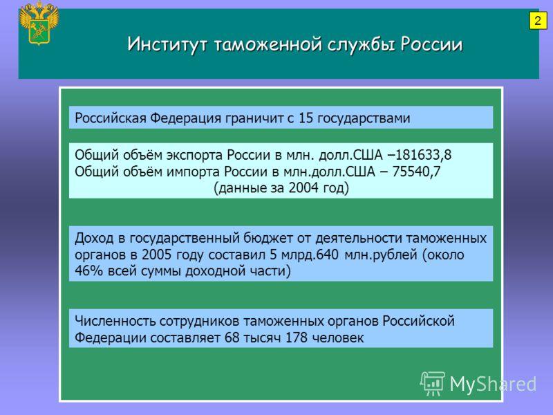 Институт таможенной службы России Институт таможенной службы России Российская Федерация граничит с 15 государствами Доход в государственный бюджет от деятельности таможенных органов в 2005 году составил 5 млрд.640 млн.рублей (около 46% всей суммы до