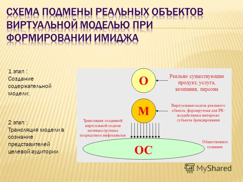Общественное сознание О М ОС Реально существующие продукт, услуга, компания, персона Виртуальная модель реального объекта, формируемая для PR- воздействия в интересах субъекта брендирования Трансляция созданной виртуальной модели целевым группам поср