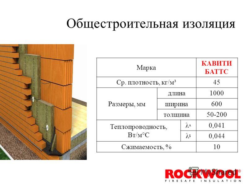 Марка КАВИТИ БАТТС Ср. плотность, кг/м³45 Размеры, мм длина1000 ширина600 толщина50-200 Теплопроводность, Вт/м°С λАλА 0,041 λБλБ 0,044 Сжимаемость, %10 Общестроительная изоляция