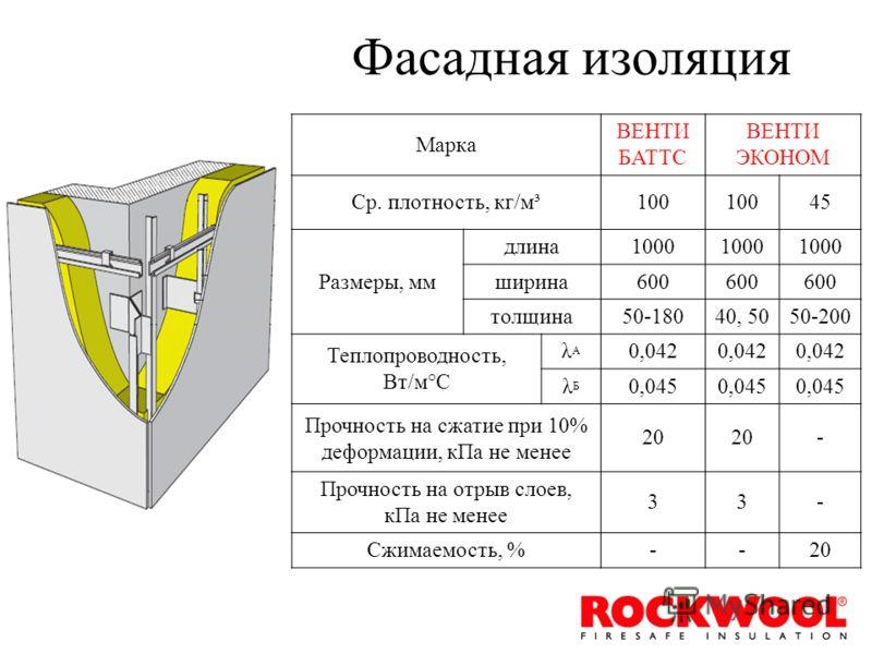 Фасадная изоляция Марка ВЕНТИ БАТТС ВЕНТИ ЭКОНОМ Ср. плотность, кг/м³100 45 Размеры, мм длина1000 ширина600 толщина50-18040, 5050-200 Теплопроводность, Вт/м°С λАλА 0,042 λБλБ 0,045 Прочность на сжатие при 10% деформации, кПа не менее 20 - Прочность н