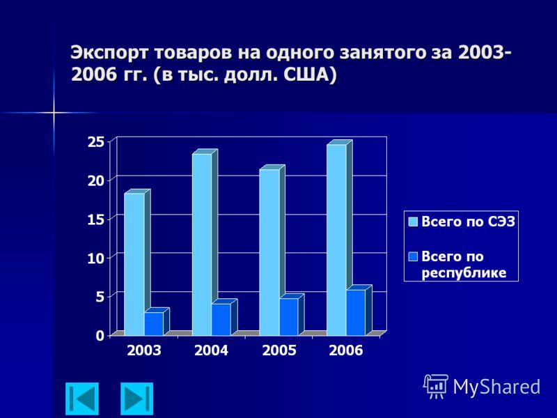 Экспорт товаров на одного занятого за 2003- 2006 гг. (в тыс. долл. США)