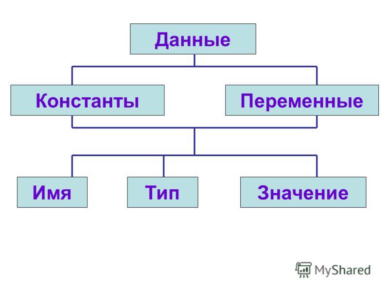 Данные КонстантыПеременные ТипИмяЗначение