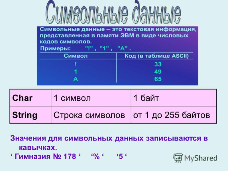 Значения для символьных данных записываются в кавычках. Гимназия 178 % 5 Char1 символ1 байт StringСтрока символовот 1 до 255 байтов