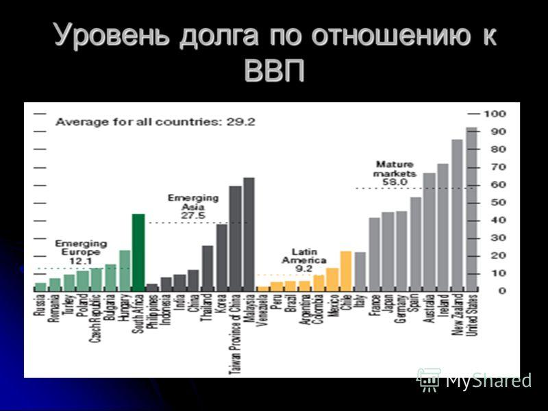 Уровень долга по отношению к ВВП
