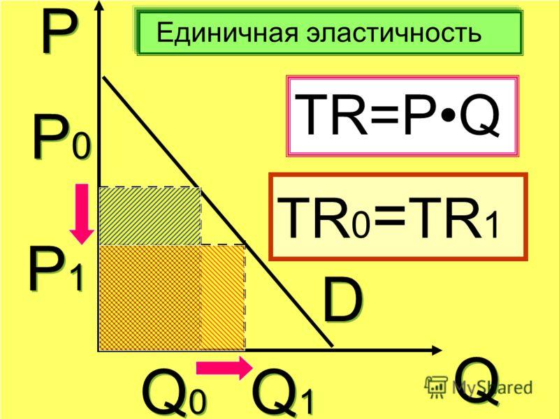 Р Р Q Q Единичная эластичность D D Р0Р0 Р0Р0 Q0Q0 Q0Q0 Р1Р1 Р1Р1 Q1Q1 Q1Q1 TR=PQ TR 0 = ТR 1