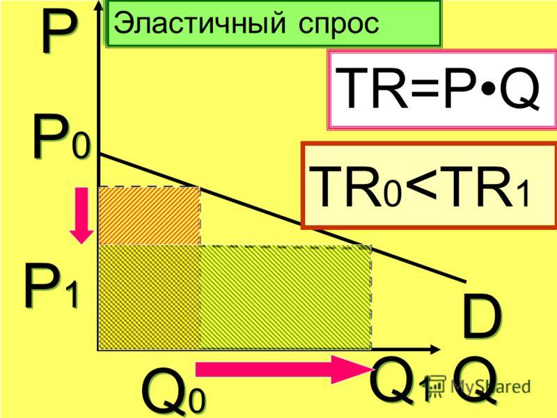 Р Р Q Q Эластичный спрос D D Р0Р0 Р0Р0 Q0Q0 Q0Q0 Р1Р1 Р1Р1 Q1Q1 Q1Q1 TR=PQ TR 0 < ТR 1
