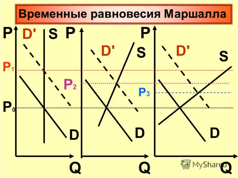 РРР QQQ Р3Р3 Р2Р2 Р1Р1 Р0Р0 S S S D DD D'D' D'D'D'D' Временные равновесия Маршалла