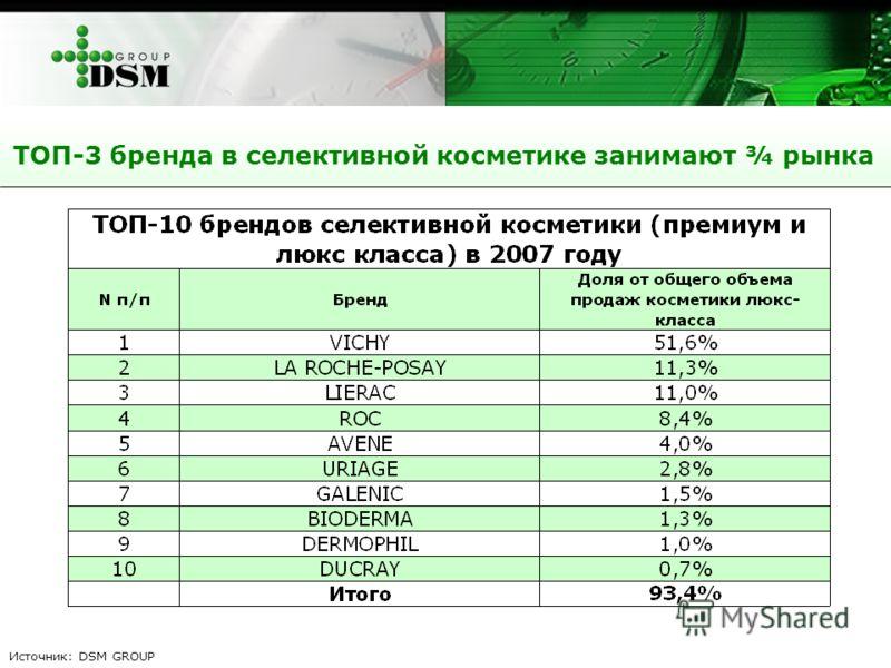 ТОП-3 бренда в селективной косметике занимают ¾ рынка Источник: DSM GROUP