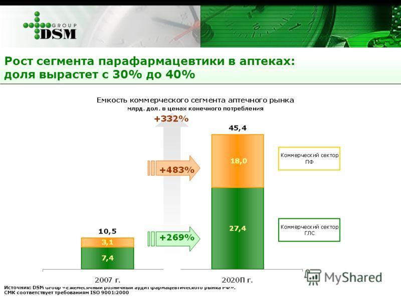 Рост сегмента парафармацевтики в аптеках: доля вырастет с 30% до 40% Источник: DSM Group «Ежемесячный розничный аудит фармацевтического рынка РФ». СМК соответствует требованиям ISO 9001:2000