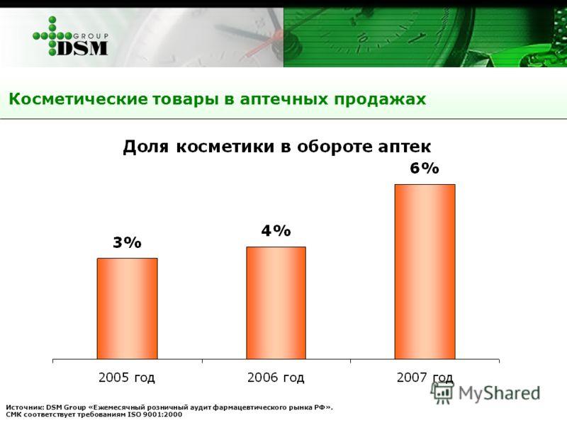 Косметические товары в аптечных продажах Источник: DSM Group «Ежемесячный розничный аудит фармацевтического рынка РФ». СМК соответствует требованиям ISO 9001:2000