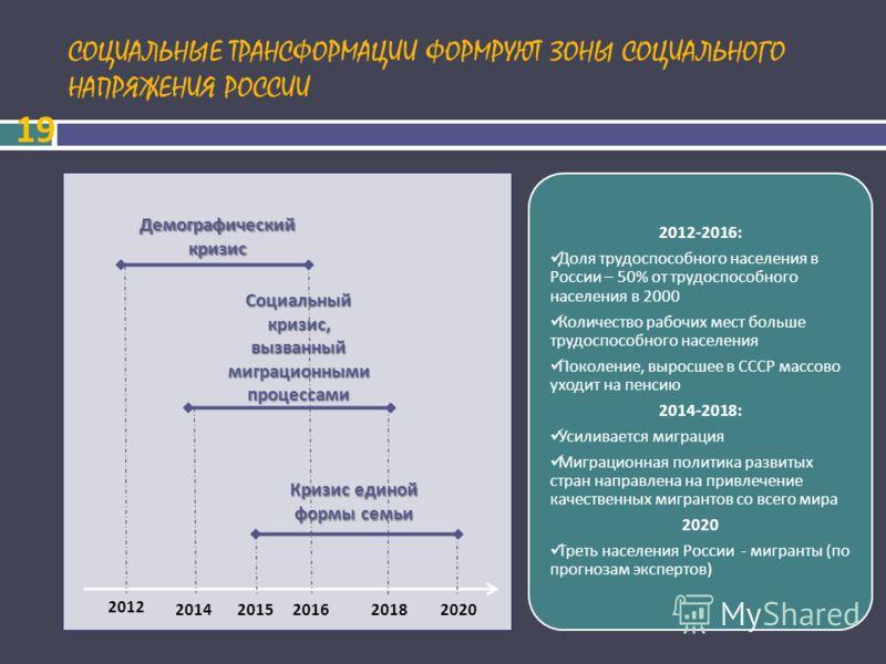 СОЦИАЛЬНЫЕ ТРАНСФОРМАЦИИ ФОРМРУЮТ ЗОНЫ СОЦИАЛЬНОГО НАПРЯЖЕНИЯ РОССИИ 19 2012 20142015201620182020 2012-2016: Доля трудоспособного населения в России – 50% от трудоспособного населения в 2000 Количество рабочих мест больше трудоспособного населения По