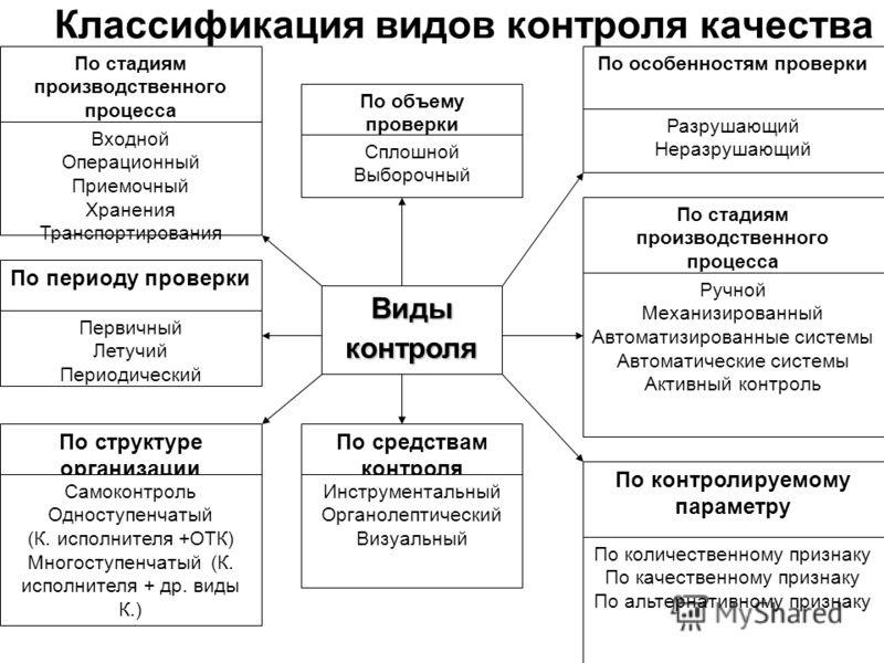 Классификация видов контроля