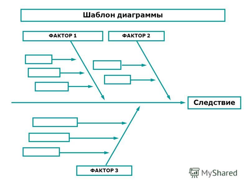 Следствие ФАКТОР 3 ФАКТОР 1ФАКТОР 2 Шаблон диаграммы