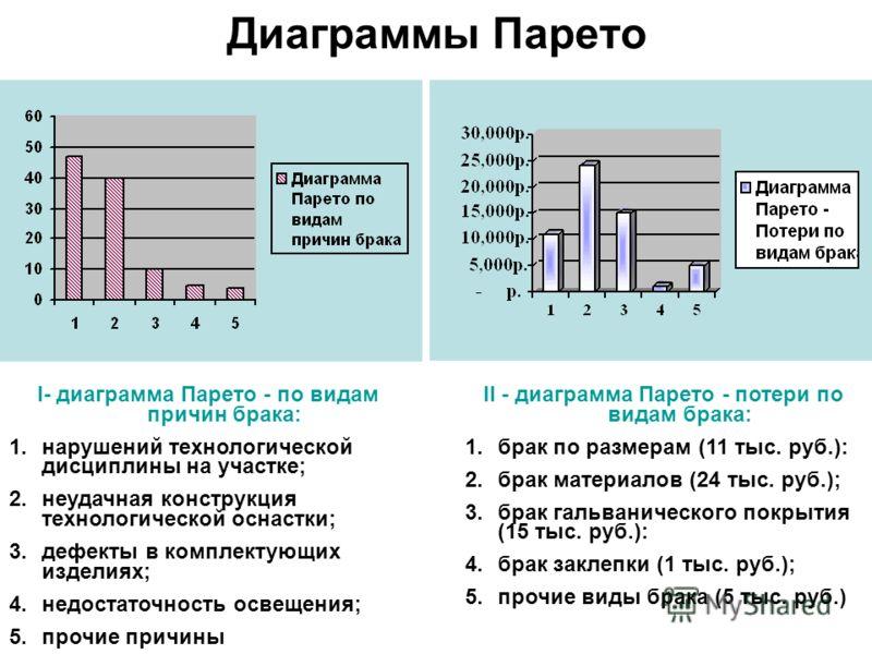 Диаграммы Парето I- диаграмма Парето - по видам причин брака: 1.нарушений технологической дисциплины на участке; 2.неудачная конструкция технологической оснастки; 3.дефекты в комплектующих изделиях; 4.недостаточность освещения; 5.прочие причины II -