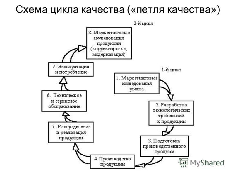 Схема цикла качества («петля качества»)