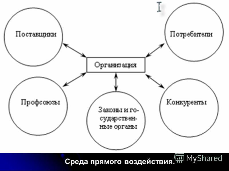 Микросреда - все заинтересованные группы, которые прямо влияют или находятся под непосредственным влиянием основной деятельности предприятия. (факторы прямого воздействия: поставщики, законы и государственные органы, потребители, конкуренты) Макросре