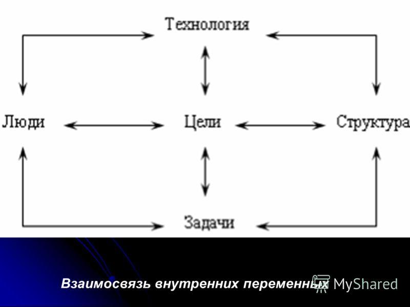 Цели есть конкретные конечные состояния или желаемый результат, которого стремится добиться группа, работая вместе. Структура организации – это логические взаимоотношения уровней управления и функциональных областей, построенные в такой форме, котора