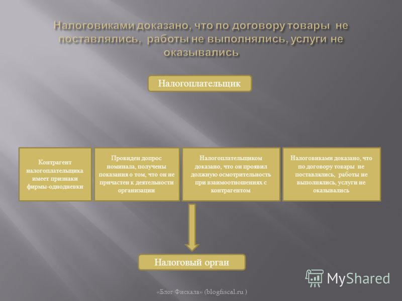 « Блог Фискала » (blogfiscal.ru ) Налогоплательщик Контрагент налогоплательщика имеет признаки фирмы-однодневки Налоговый орган Провиден допрос номинала, получены показания о том, что он не причастен к деятельности организации Налогоплательщиком дока