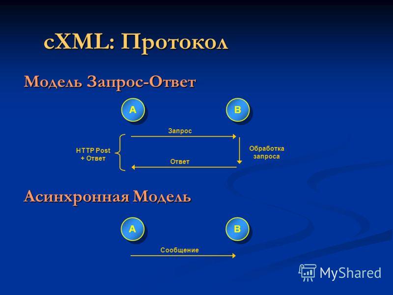 Модель Запрос-Ответ Асинхронная Модель A A B B Запрос Ответ Обработка запроса HTTP Post + Ответ A A B B Сообщение cXML: Протокол