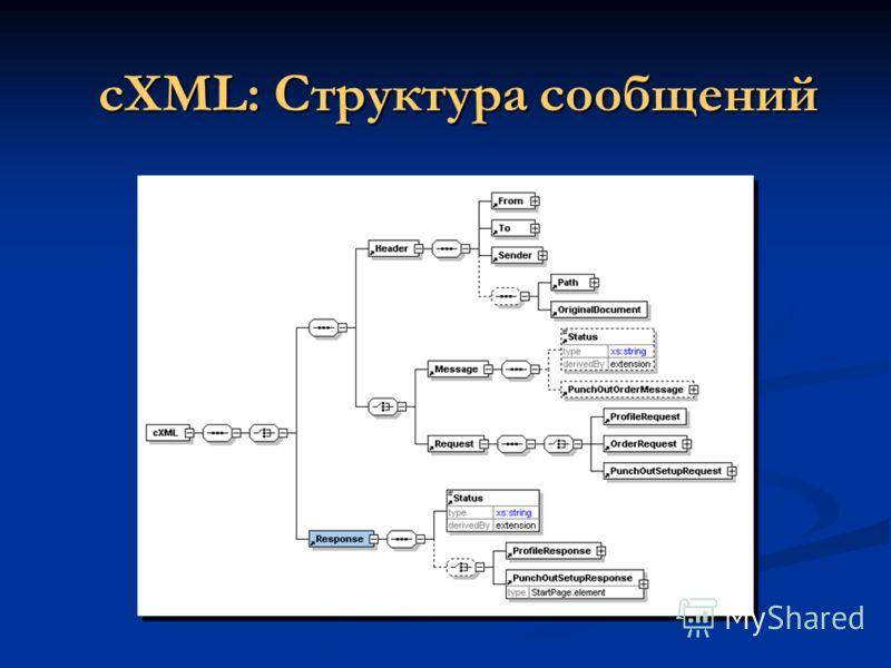 cXML: Структура сообщений