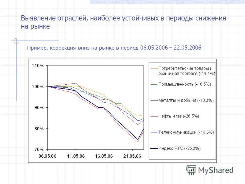 Выявление отраслей, наиболее устойчивых в периоды снижения на рынке Пример: коррекция вниз на рынке в период 06.05.2006 – 22.05.2006