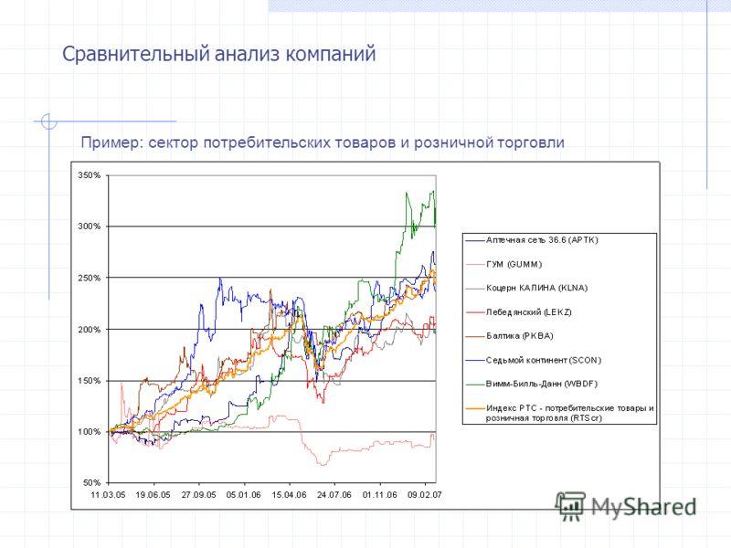 Сравнительный анализ компаний Пример: сектор потребительских товаров и розничной торговли