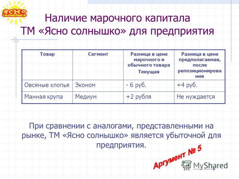 Наличие марочного капитала ТМ «Ясно солнышко» для предприятия ТоварСегментРазница в цене марочного и обычного товара Текущая Разница в цене предполагаемая, после репозиционирова ния Овсяные хлопьяЭконом- 6 руб.+4 руб. Манная крупаМедиум+2 рубляНе нуж